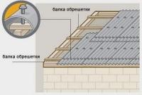 Как правильно покрыть шифером крышу своими руками?